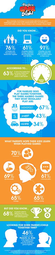 Busy schedules, technology & social media distractions make it challenging to get in some much needed family time, according to a recent survey from Hasbro Game Night.