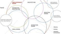 O que é UI Design e UX Design?