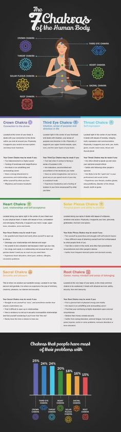 Understanding chakra energy and cleansing chakras. by pamela