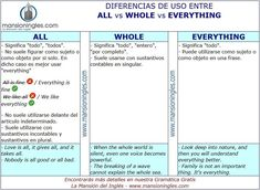Diferencia entre All, Whole y Everything