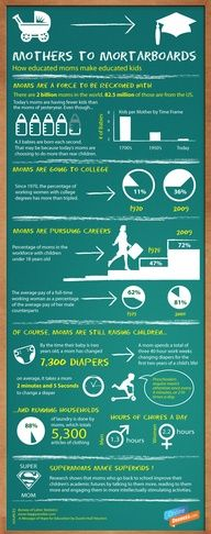 Mothers to Mortarboards: College educated mothers statistics #education #college #motherhood