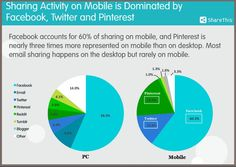 Are You Missing These 3 Mobile Social Media Opportunities?