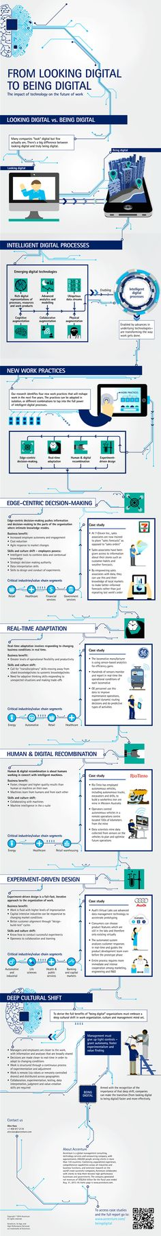 From 'looking digital' to 'being digital' infographic from Accenture Digital.