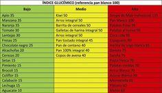 Las Mejores 18 Ideas De Indice Glicemico Indice Glicemico Indice Glucemico Indice Glucémico Alimentos