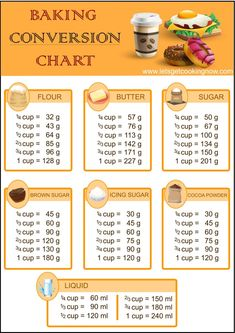 Convert your baking measurements from cup to grams easily wi.-Convert your baking measurements from cup to grams easily with this chart Convert your baking measurements from cup to grams easily with this chart - Baking Tips, Baking Recipes, Healthy Baking Substitutes, Baking Videos, Baking Hacks, Baking Substitutions, Baking Secrets, Bread Baking, Baking Conversion Chart