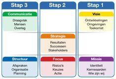 missie-visie-strategie matrix Change Management, Risk Management, Career Change, Business Planning, Teamwork, Business Marketing, Leadership, Insight, Coaching