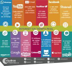 Tremendas cifras en Internet y Redes Sociales #infografia #infographic #socialmedia via @belenrojas