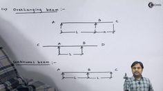 Learn Shear Force & Bending Moment Online   Types of beams    Ekeeda.com