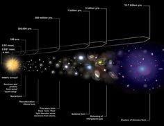 The Big Bang for Beginners