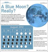 """Thought to be called """"blue"""" after an old english term meaning """"betrayer,"""" a Blue Moon is an extra full moon that occurs due to a quirk of the calendar. [See the full Blue Moon Infographic here. Full Moon August, Full Blue Moon, Full Moon Rising, Moon Rise, Astronomy Terms, Moon Photos, Little Bit, Lunar Eclipse, Blood Moon"""