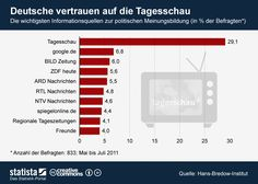 Infografik: Deutsche