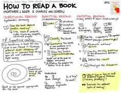 Not a typical infographic but a great hand-drawn sketchnote    http://sachachua.com/blog/wp-content/uploads/2012/03/20120306-visual-book-notes-how-to-read-a-book.png