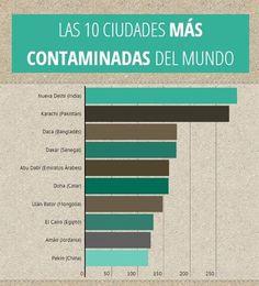 Día Mundial del Medio Ambiente 2015: ¿cuáles son las 10 ciudades más contaminadas del mundo?