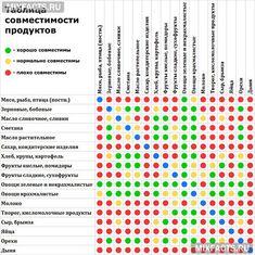 таблица совсестимости продуктов скачать