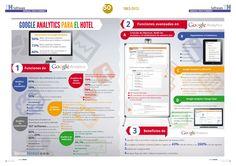 Funciones avanzadas en #Google #Analytics [INFOGRAFÍA]