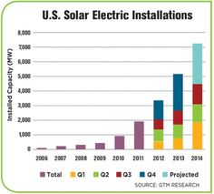 The case for NH solar power - New Hampshire Business Review - May 15 2015