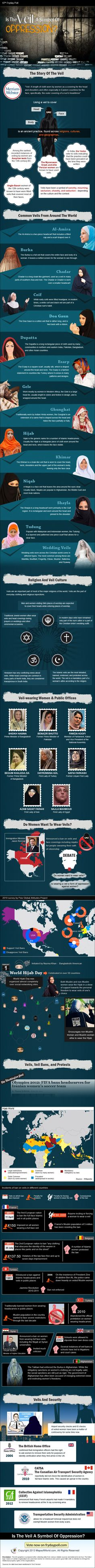 Find In-depth Review And Infographic About Veils, Hijab, Niqab, Burka, Veil Culture, Veil Bans, Hijab Bans, France Veil Bans, Different Kinds of Veils, Religion And Veil Culture, Veiled Women in Public Offices, Stats And Facts