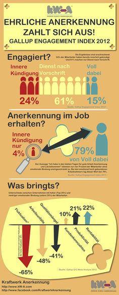Infografik - Ehrliche Anerkennung zahlt sich aus!