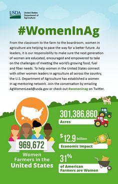 Enlace permanente de imagen incrustada Agriculture Facts, Agriculture Business, Agriculture Industry, Farm Facts, Georgia, Female Farmer, Agricultural Science, Medical Technology, Technology News
