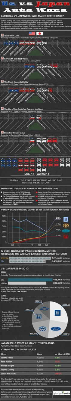 Auto Wars: US vs Japan #infographic
