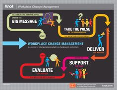 Workplace Change Management: A People-Based Perspective Infographic | Workplace Research | Resources | Knoll