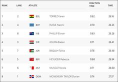 Olympic Swimming Results Bermuda August 12 2016