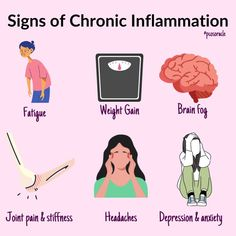 Inflammation is a word that is discussed a lot in the PCOS community. But what is inflammation and how do you know if you suffer from it? . Well, inflammation is a response the immune system takes to protect us from viruses and bacteria. So inflammation isn't something that is 'bad'. The aim is to keep inflammation in check. . There are 2 types of inflammation 1. Acute inflammation 2. Chronic inflammation Polycystic Ovarian Syndrome, Pcos Diet, Brain Fog, Weight Gain, Depression, Anxiety, Signs, Immune System, Words
