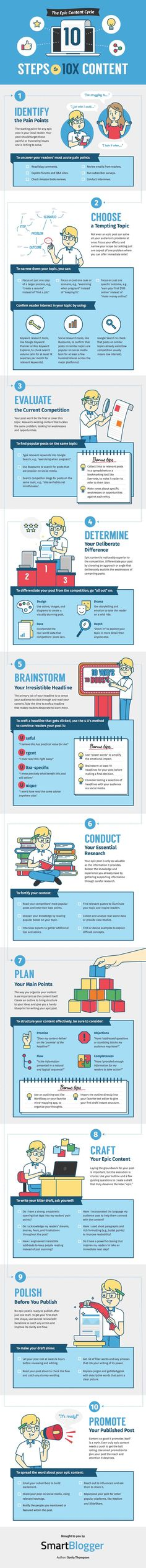 The Epic Content Cycle: 10 Steps to Content [Infographic] Marketing Trends, Marketing Tools, Internet Marketing, Online Marketing, Digital Marketing, Media Marketing, Inbound Marketing, Social Marketing, Facebook Marketing