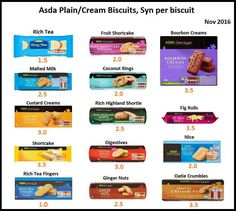 Asda Slimming World, Slimming World Healthy Extras, Slimming World Sweets, Slimming World Syns List, Slimming World Survival, Slimming World Syn Values, Slimming Word, Slimming World Recipes Syn Free, Slimmers World Recipes