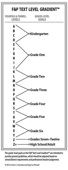 Fountas and Pinnell Text Level Gradient