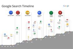 google_timeline