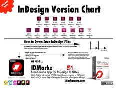 Editing Marks, Job Analysis, Desktop Publishing, Creative Suite, Very Clever, Mac Mini, What Is Your Name, Adobe Indesign