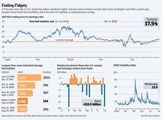 With stock prices high and the globe unsettled, investors are feeling unusually anxious http://on.wsj.com/1t4xWcL