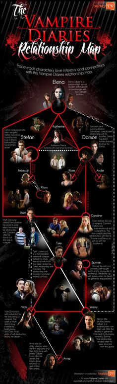 #TVD relationships -- uhh where's klaroline?! Good thing this doesn't include hook ups bc it would go on and on with damon lol