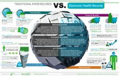 #EMR vs Traditional Paper #Health Records.     Digital records are helping #healthcare streamline processes, avoid waste, lower costs, and improve care. At eCaring, that's what we stand by.     #ehr #phr #mhealth #ehealth #epatient #mobilehealth #healthtech #HIT #healthtech #pharma #hospitals #hospitalIT #homecare #seniors #healthreform #elderly #smartphones #apps #app #caregiver #seniorcare #caregiving #paperless #tech #seniorhealth #aging #agingtech