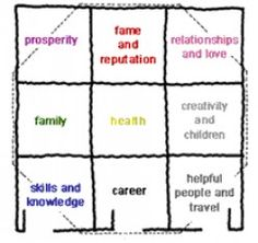 A simplified bagua or energy map for #feng #shui room #design