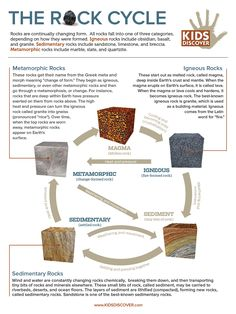 Infographic: Rock Cycle - KIDS DISCOVER