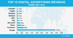 Google pockets one-third of total Online Ad Revenue