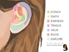 pain chart Second Ear Piercing: Where To., pain chart Second Ear Piercing: Where To. Ear Piercing Guide, Innenohr Piercing, Ear Piercings Chart, Piercing Chart, Cute Ear Piercings, Ear Piercings Cartilage, Multiple Ear Piercings, Cartilage Earrings, Tragus