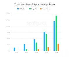 Avec 1,43 million d'applications, le catalogue de Google dépasse celui d'Apple