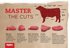 How well do you know your cuts of beef? Here's a handy guide.