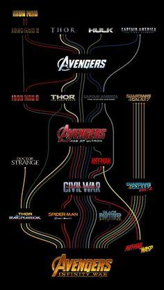MCU character timeline