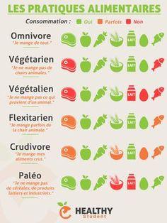 Pratiques alimentaires