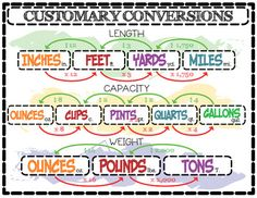 """This is an infographic style poster I created in anticipation of teaching the conversion of the customary units of conversion; length, capacity, and weight. No """"Gallon Man"""" graphics here. It is a high-resolution vector-based illustration created in graphic design software."""