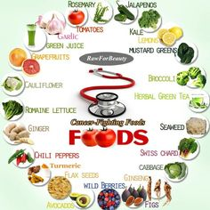 Cancer busting foods! Check it out!