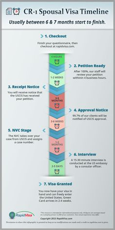 CR-1 Spousal Visa Timeline #immigration Timeline Infographic, Infographics, Fiance Visa, Immigrant Visa, Paralegal, Interview Questions, Citizenship, Long Distance, Helping People