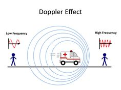 doppler effect Physics 101, Learn Physics, Physics Lessons, Physics Concepts, Physics Formulas, Physics Notes, Physics And Mathematics, Quantum Physics, Physics Experiments