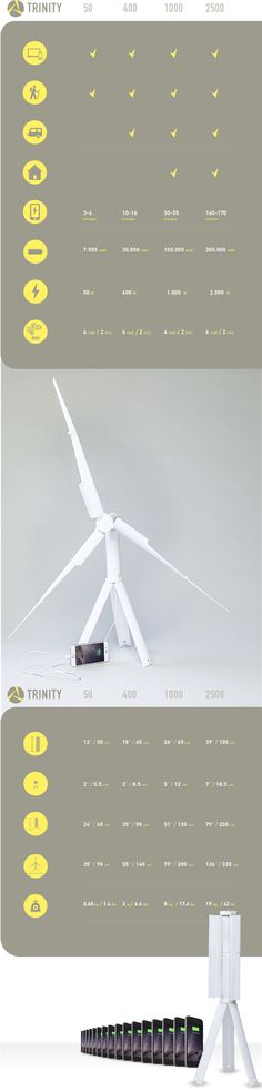 Generate and store your own clean energy with the worlds first truly portable Wind Turbine.