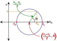 The Mohr Circle
