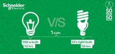 Did you know that 1kWh of energy can run a 100w standard lightbulb for 10hours and a CFL can run for 50 hours! Have you switched to being efficient yet? Lets choose to be Better, Lets choose to be Efficient!